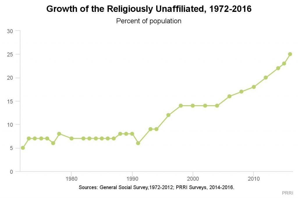 prri-religious-nones-chart
