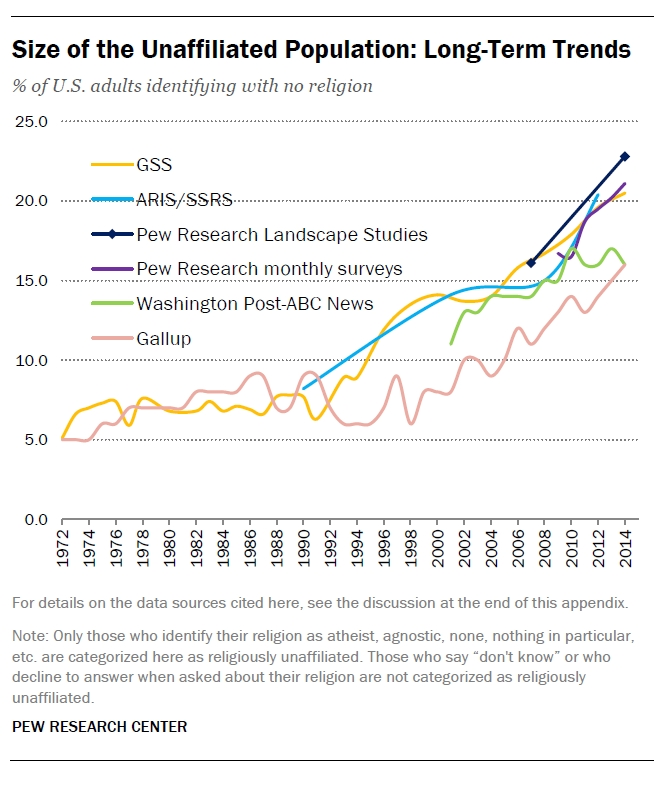 religious-nones-since-1992